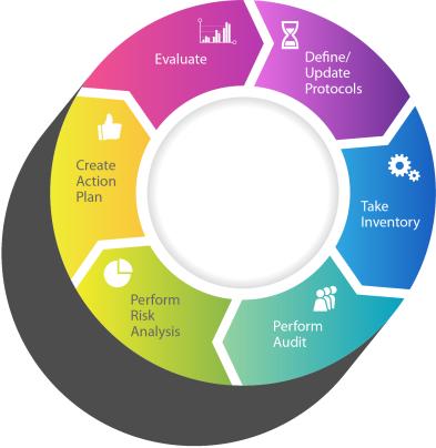 ComplyAssistant Vendor Risk Management Components