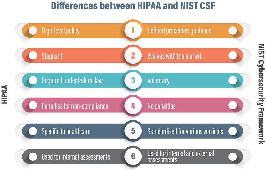 Differences between HIPAA and NIST CSF
